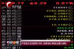 沪指低位震荡跌0.15%