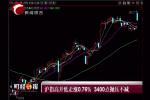 沪指高开低走涨0.76%