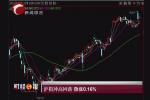 沪指冲高回落 微涨0.16%